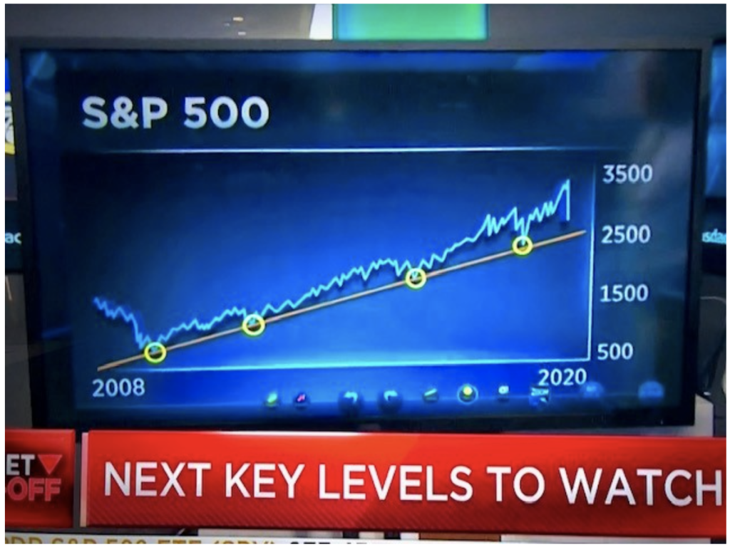 S&P 500 Key Levels